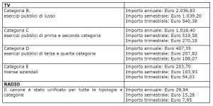 Abbonamento speciale rai confcommercio ascom imola for Abbonamento rai